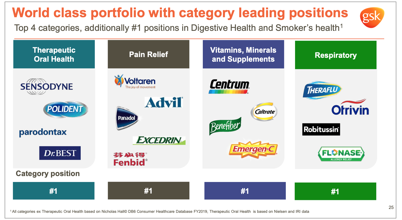 GlaxoSmithKline (GSK) Consumer Health product categories and brands
