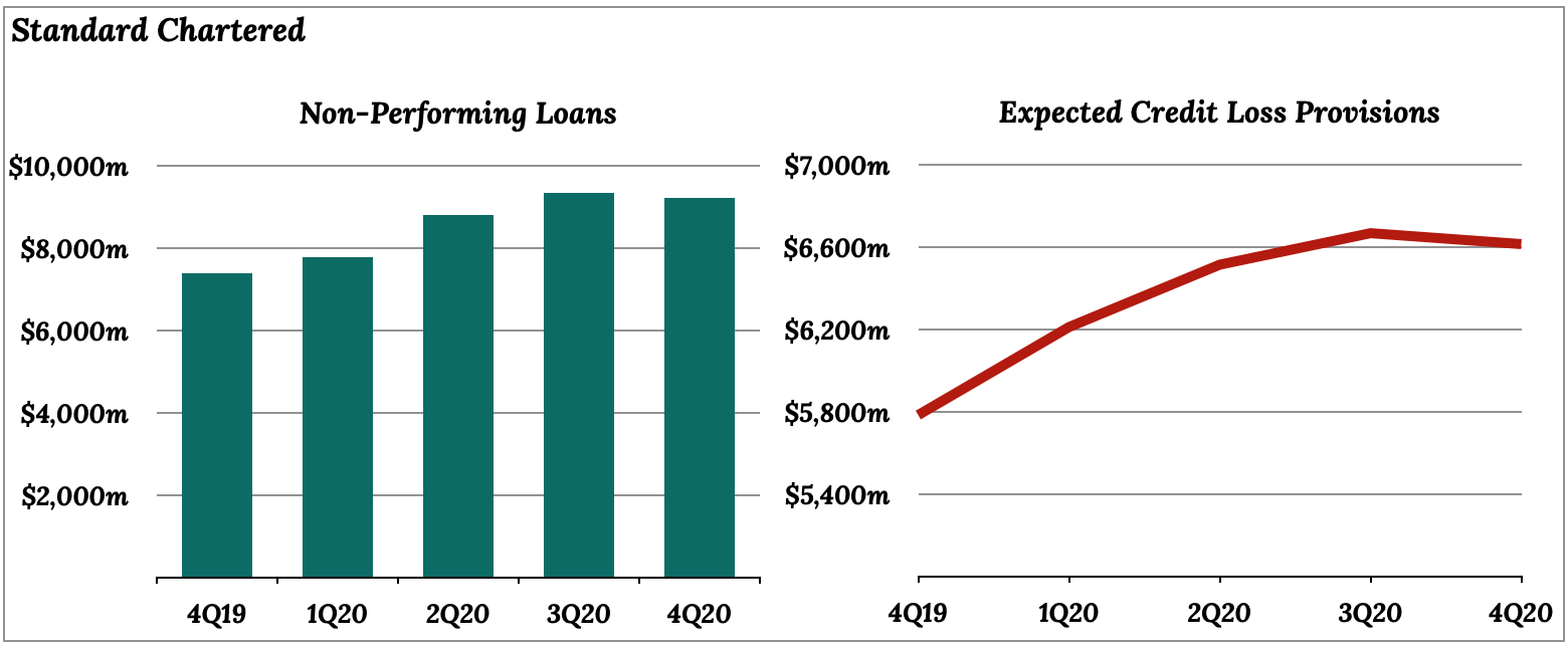 Standard Chartered (STAN) 2020 Non-performing loans and expected credit loss provisions.
