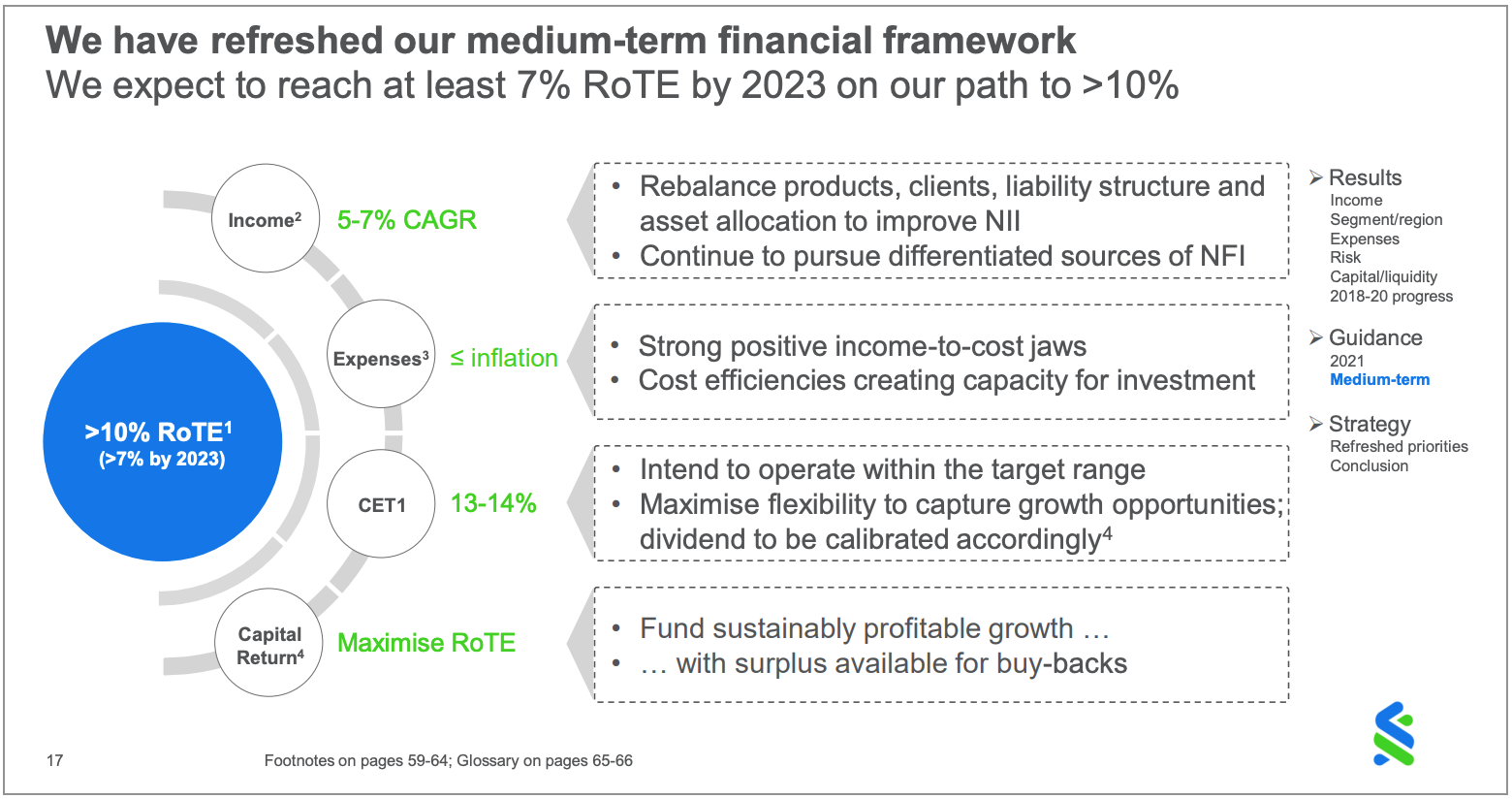 Standard Chartered (STAN) 2023 return on tangible equity (ROTE) target